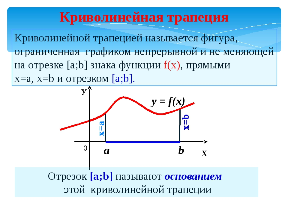 Криволинейная трапеция Отрезок [a;b] называют основанием этой криволинейной т...