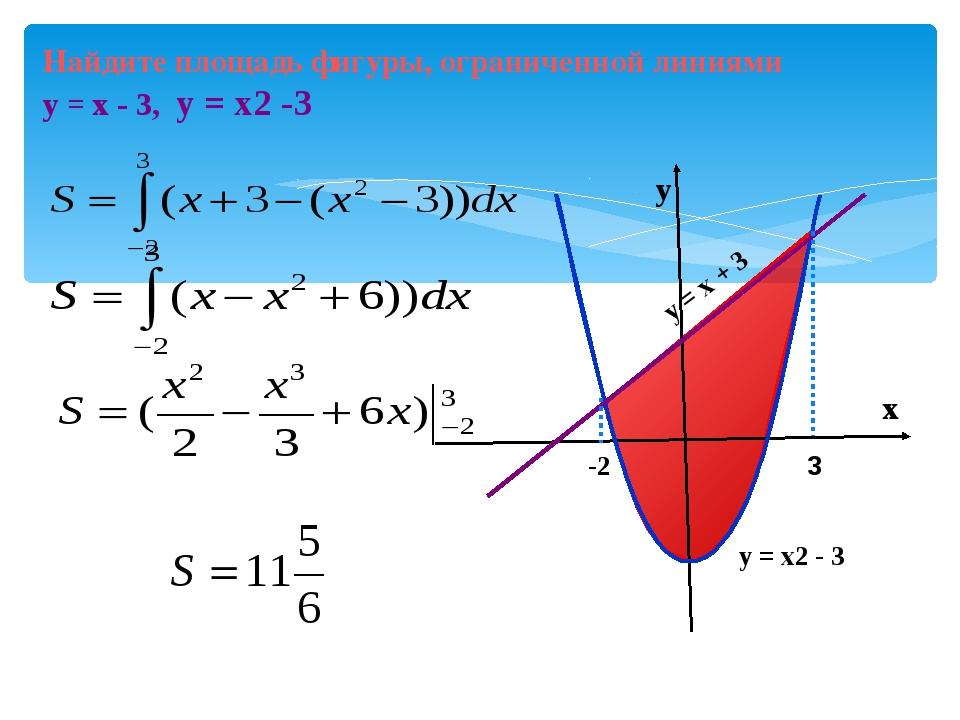х у = х2 - 3 Найдите площадь фигуры, ограниченной линиями у = х - 3, у = х2 -...