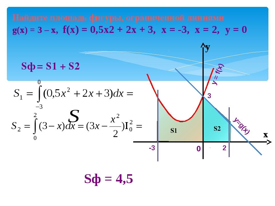 Найдите площадь фигуры, ограниченной линиями g(x) = 3 – х, f(x) = 0,5х2 + 2х...