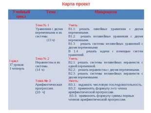 Карта проект Учебный циклТемаМикроцели I цикл 37 уроков 1 четверть Тема №