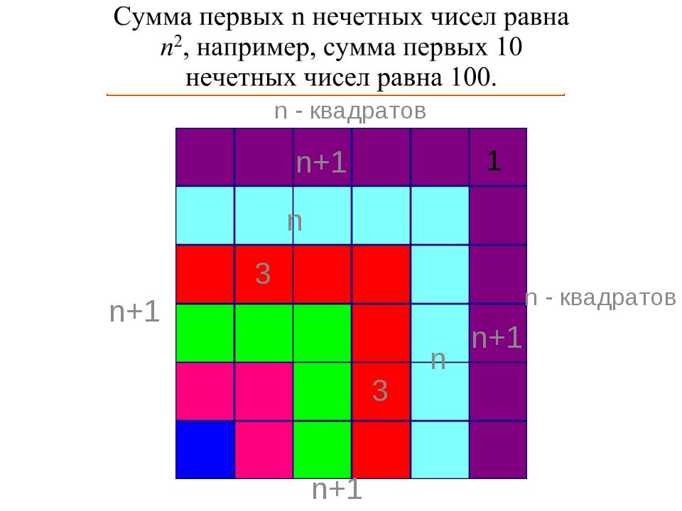 3 3 n n n+1 n+1 1 n+1 n+1 n - квадратов n - квадратов