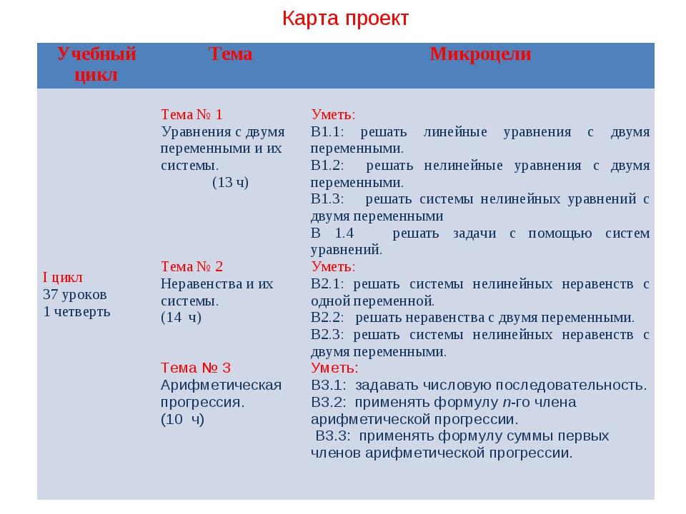 Карта проект Учебный циклТемаМикроцели I цикл 37 уроков 1 четверть Тема №...
