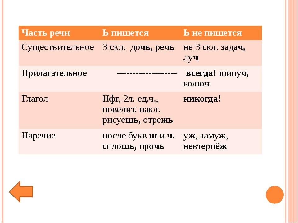 Часть речи Ь пишется Ь не пишется Существительное 3скл. дочь,речь не 3скл. з...