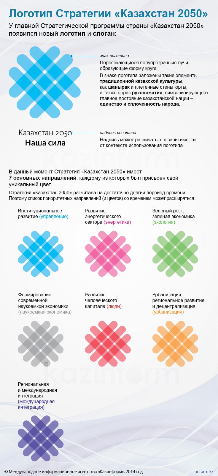 Логотип Стратегии «Казахстан 2050»