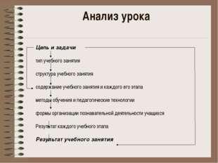 Анализ урока Цель и задачи тип учебного занятия структура учебного занятия со