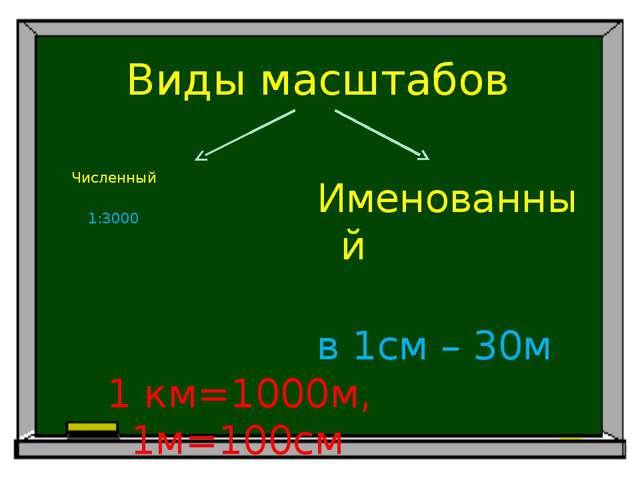Домашнее задание Измерить свою комнату, и сделать ее чертеж. Масштаб выбрать...
