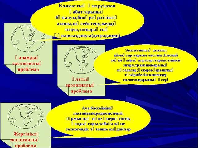 Ғаламдық экологиялық проблема Ұлттық экологиялық проблема Жергілікті экология...