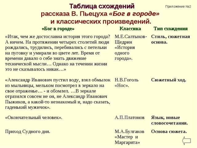 Таблица схождений рассказа В. Пьецуха «Бог в городе» и классических произведе...