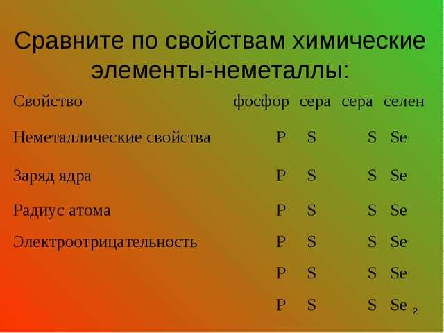 Сравните по свойствам химические элементы-неметаллы: * Свойство фосфорсера...