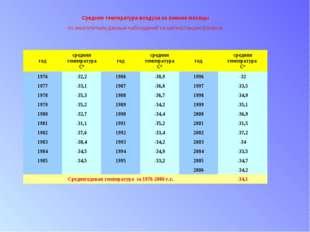 Средняя температура воздуха за зимние месяцы по многолетним данным наблюдени