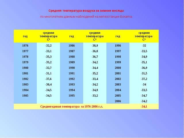 Средняя температура воздуха за зимние месяцы по многолетним данным наблюдени...