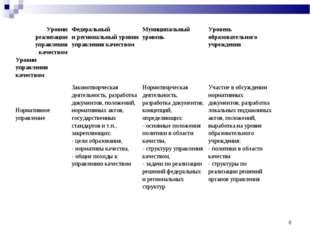 * Уровни реализации управления качеством Уровни управления качествомФедераль