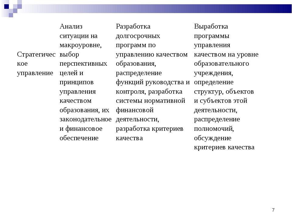 *    Стратегическое управлениеАнализ ситуации на макроуровне, выбор персп...