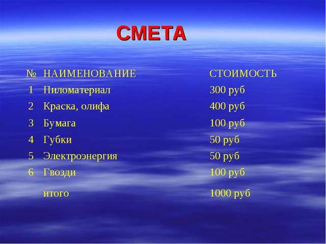 СМЕТА №НАИМЕНОВАНИЕСТОИМОСТЬ 1Пиломатериал300 руб 2Краска, олифа400 руб...
