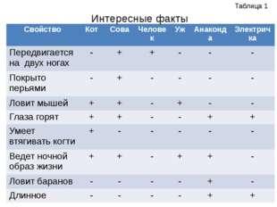 Интересные факты Таблица 1 Свойство Кот Сова Человек Уж Анаконда Электричка П