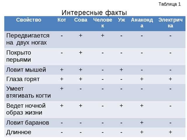 Интересные факты Таблица 1 Свойство Кот Сова Человек Уж Анаконда Электричка П...