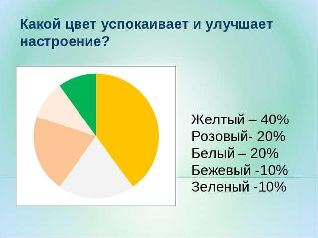 Какой цвет успокаивает и улучшает настроение? Желтый – 40% Розовый- 20% Белый...