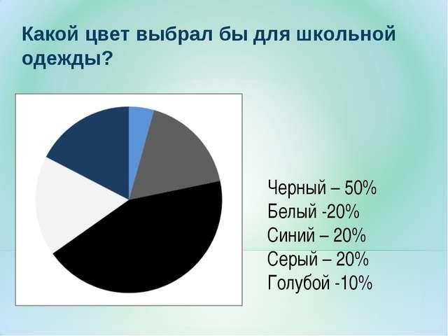 Какой цвет выбрал бы для школьной одежды? Черный – 50% Белый -20% Синий – 20%...