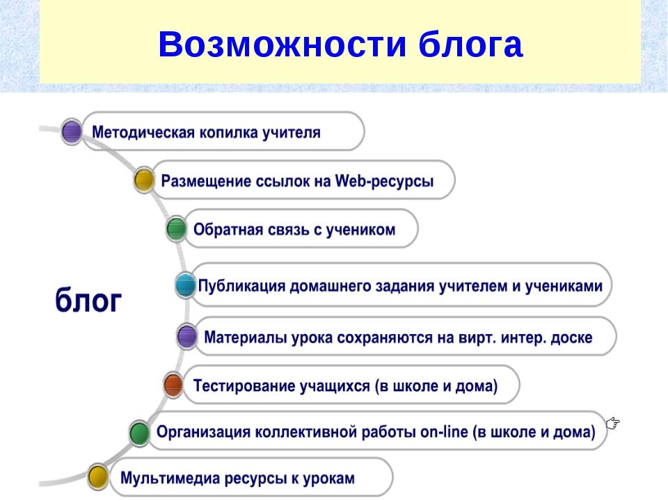 Возможности блога
