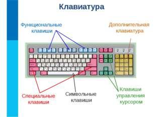 Функциональные клавиши Символьные клавиши Клавиши управления курсором Дополни