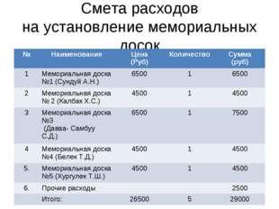 Смета расходов на установление мемориальных досок №НаименованиеЦена (Руб)К