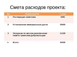 Смета расходов проекта: №1Наименование Сумма 1Реставрация памятника 3495