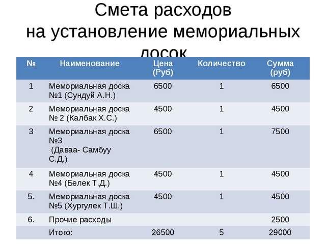 Смета расходов на установление мемориальных досок №НаименованиеЦена (Руб)К...