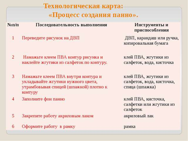 Технологическая карта: «Процесс создания панно». №п/п Последовательность выпо...