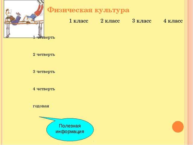 Физическая культура Полезная информация 1 класс2 класс3 класс4 класс 1 че...