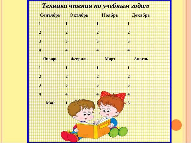 Техника чтения по учебным годам  СентябрьОктябрьНоябрьДекабрь 111...
