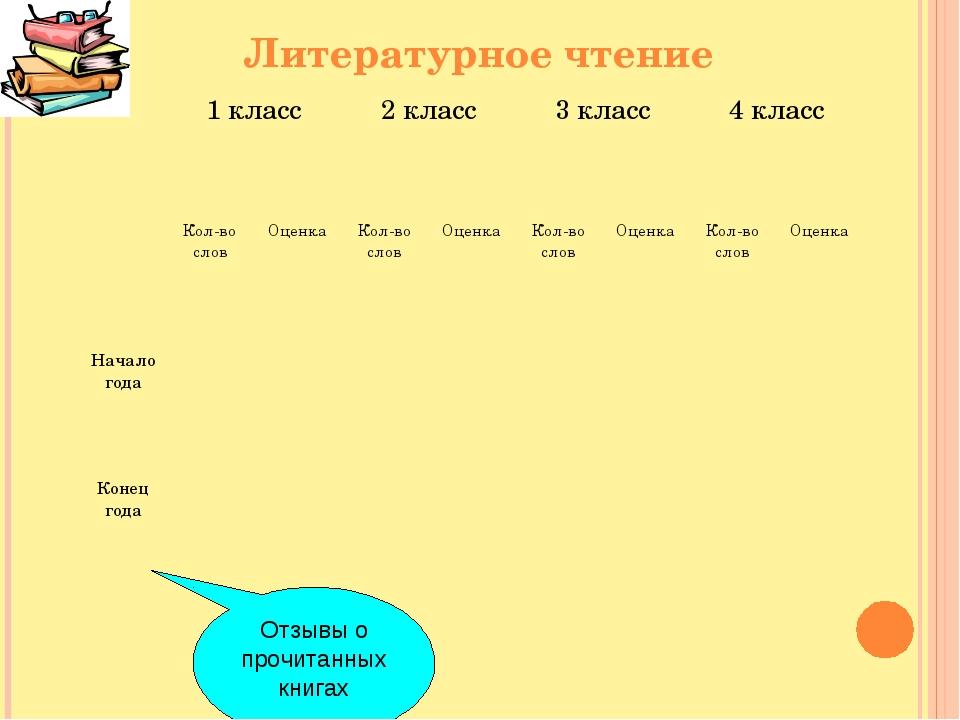 Литературное чтение Отзывы о прочитанных книгах 1 класс2 класс3 класс4 кл...
