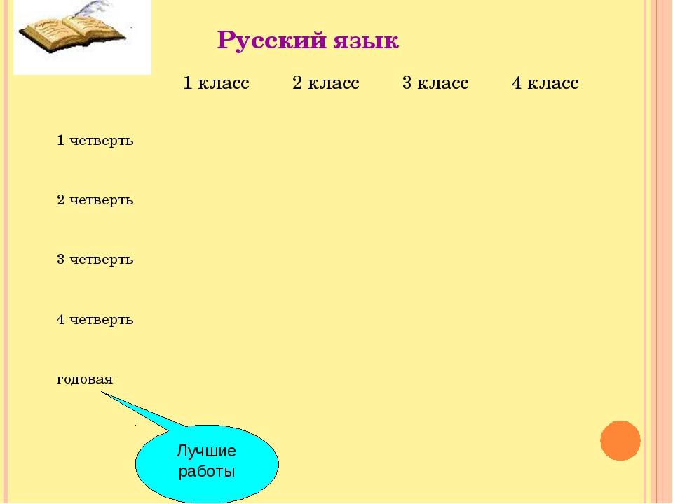 Русский язык Лучшие работы 1 класс2 класс3 класс4 класс 1 четверть 2...