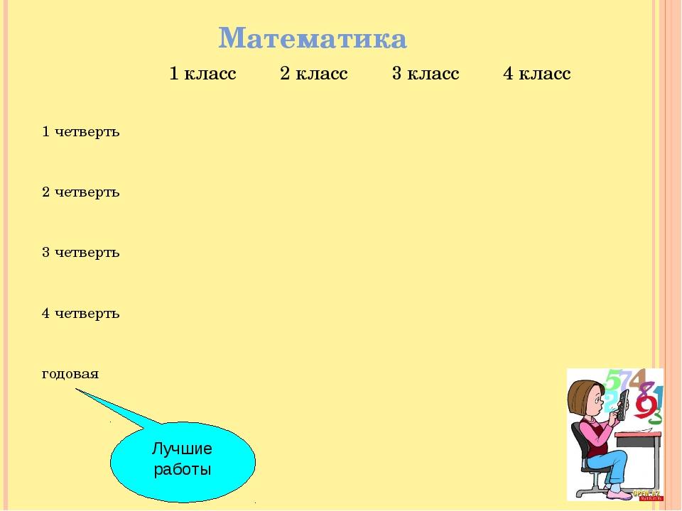 Математика Лучшие работы 1 класс2 класс3 класс4 класс 1 четверть 2 че...