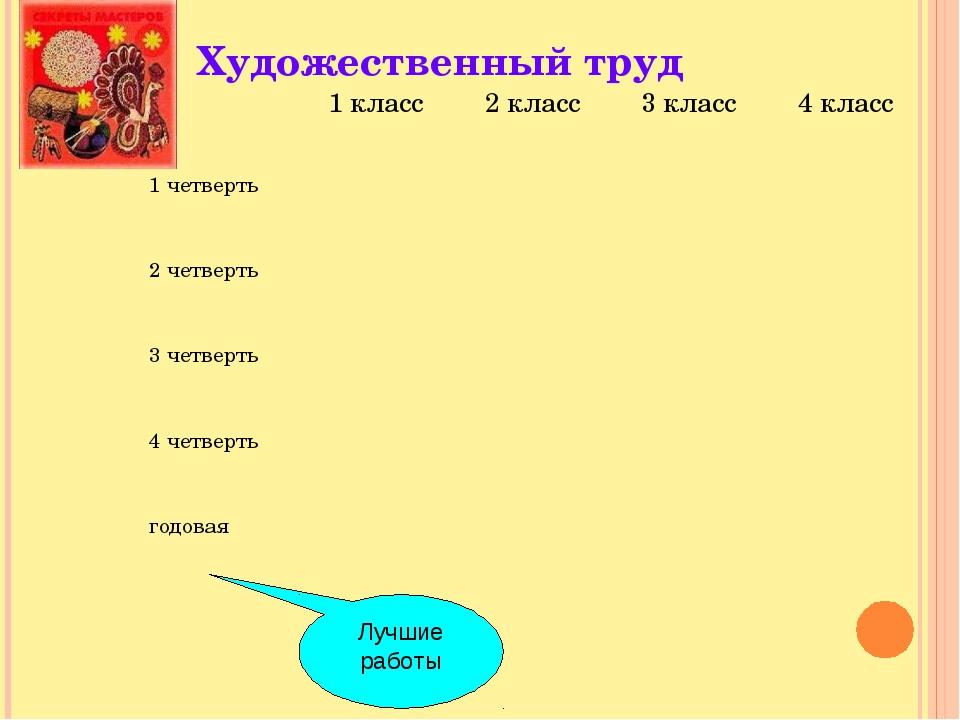 Художественный труд Лучшие работы 1 класс2 класс3 класс4 класс 1 четверть...