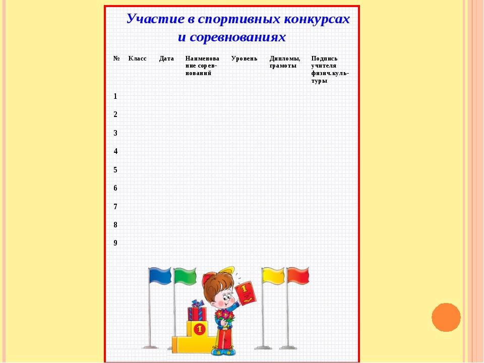 Участие в спортивных конкурсах и соревнованиях  №КлассДатаН...
