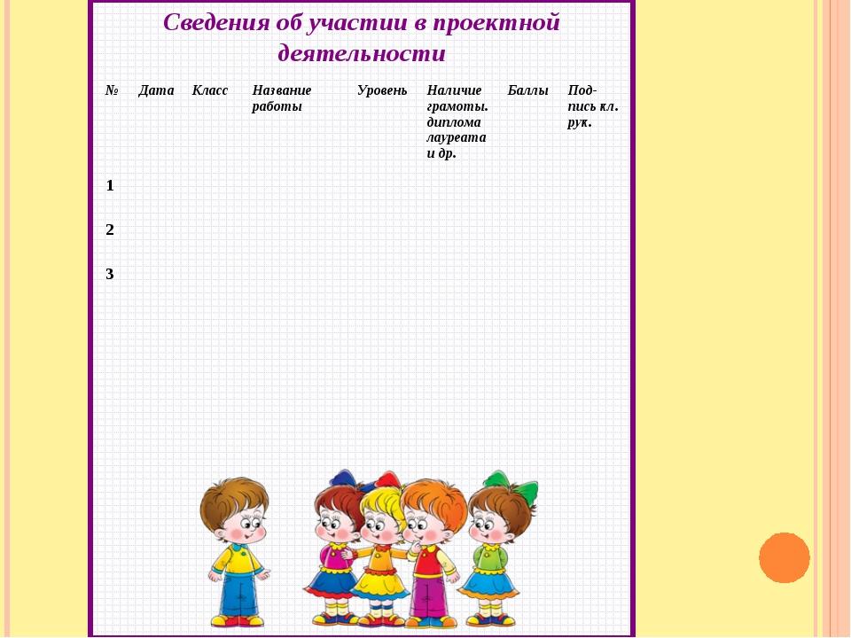 Сведения об участии в проектной деятельности  №ДатаКлассНазвание работы...