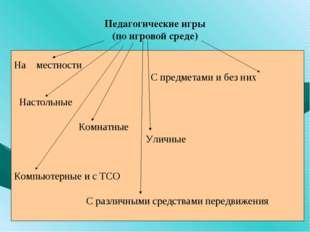 Педагогические игры (по игровой среде) На местности С предметами и без них Н