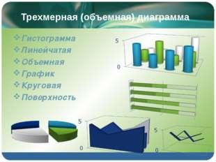 Трехмерная (объемная) диаграмма Гистограмма Линейчатая Объемная График Круг
