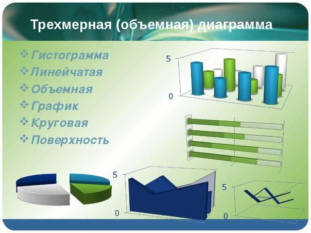 Трехмерная (объемная) диаграмма Гистограмма Линейчатая Объемная График Круг...