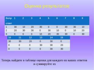 Оценка результатов Теперь найдите в таблице оценки для каждого из ваших ответ