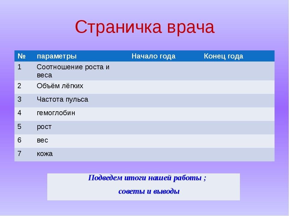Страничка врача № параметры Начало года Конец года 1 Соотношениероста и веса...
