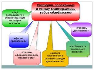 Критерии, положенные в основу классификации видов одарённости «вид деятельнос