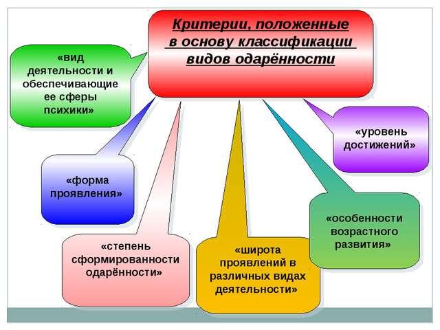Критерии, положенные в основу классификации видов одарённости «вид деятельнос...
