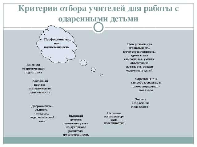 Критерии отбора учителей для работы с одаренными детьми