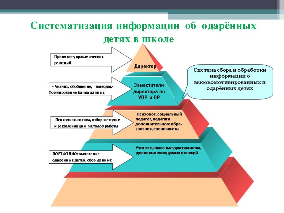 Систематизация информации об одарённых детях в школе