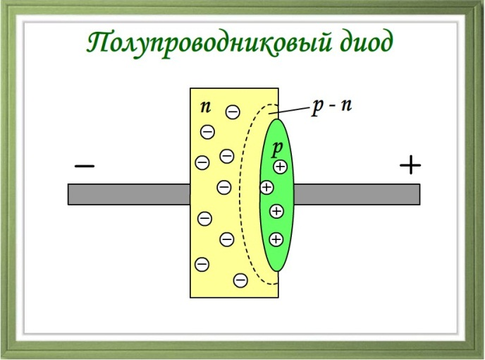 Полупроводниковый диод.jpg