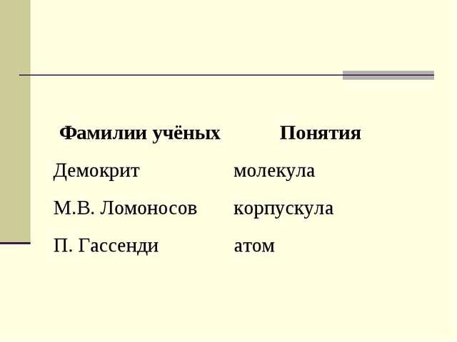 Фамилии учёныхПонятия Демокритмолекула М.В. Ломоносовкорпускула П. Гассенд...