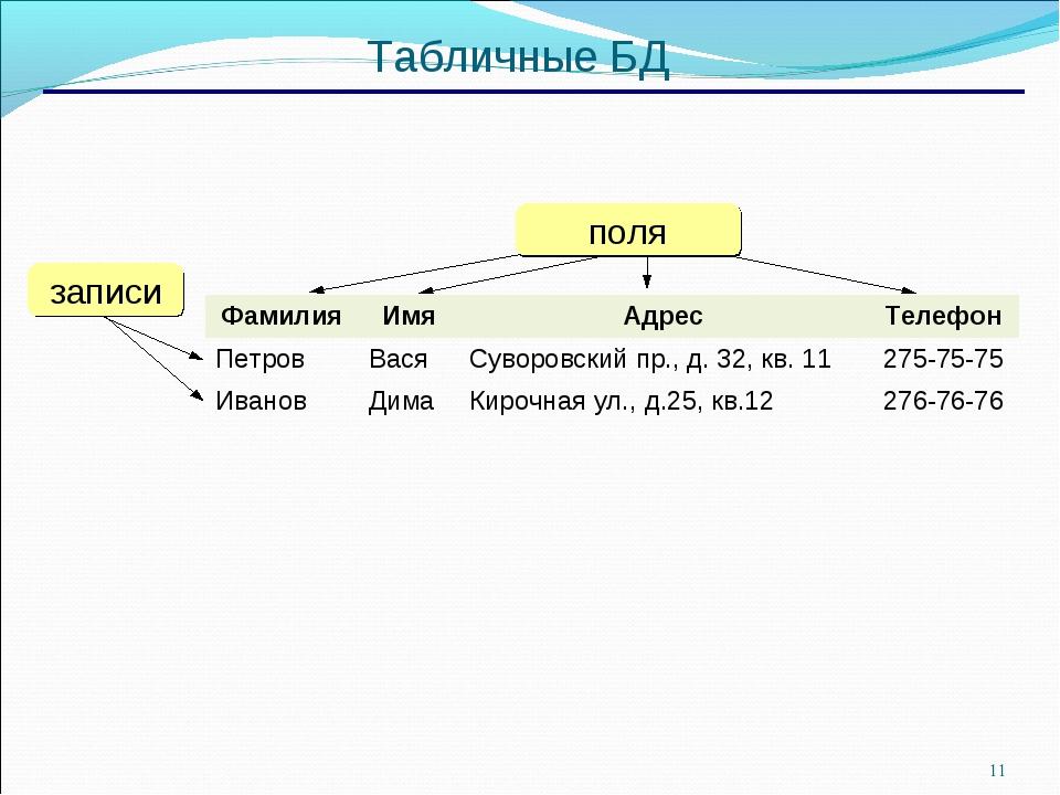 * Табличные БД ФамилияИмяАдресТелефон ПетровВасяСуворовский пр., д. 32,...
