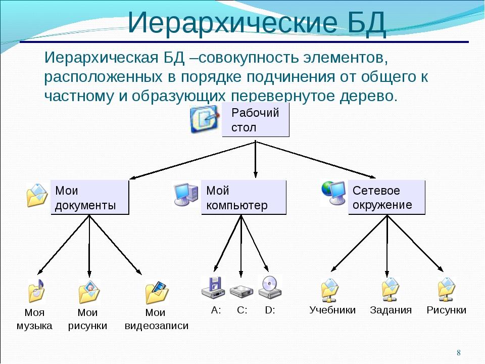 * Иерархические БД Иерархическая БД –совокупность элементов, расположенных в...