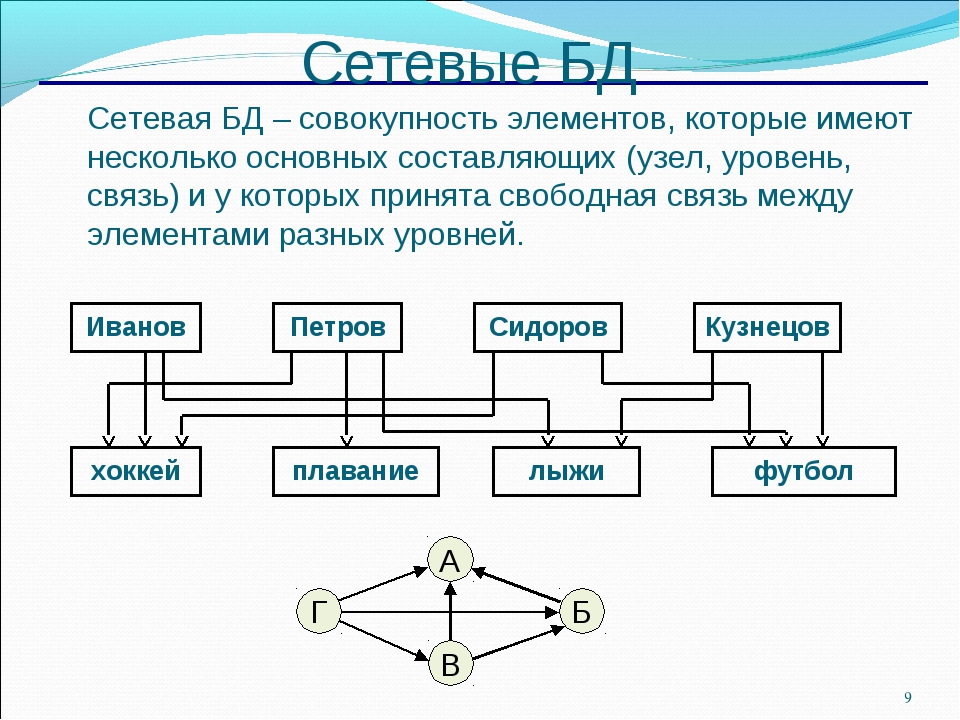 * Сетевые БД Сетевая БД – совокупность элементов, которые имеют несколько ос...